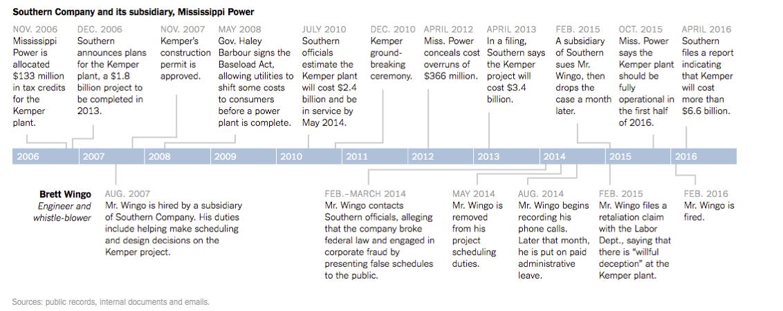 Kemper_Timeline